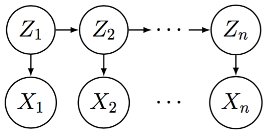 Graphical model for a Hidden Markov Model or Kalman Filter